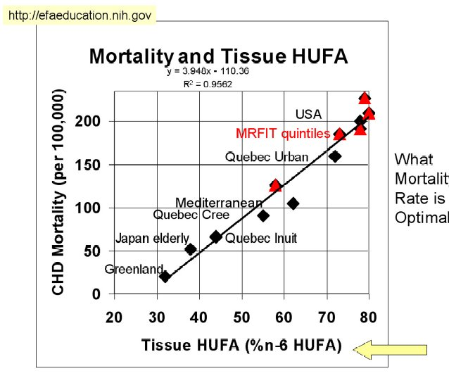 Mortality and Tissue HUFA